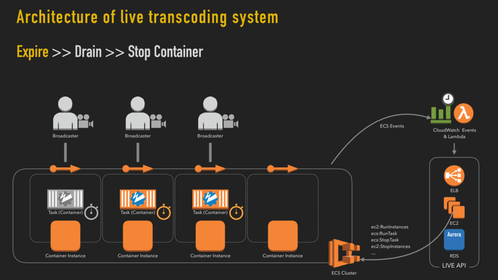 Architecture of live transcoding system Expire ...