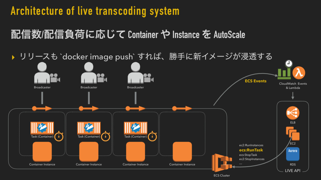 Architecture of live transcoding system ഑৴਺/഑৴ෛ...