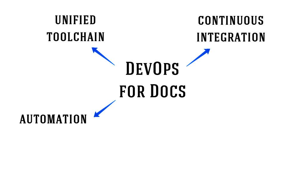 DevOps for Docs continuous integration automati...