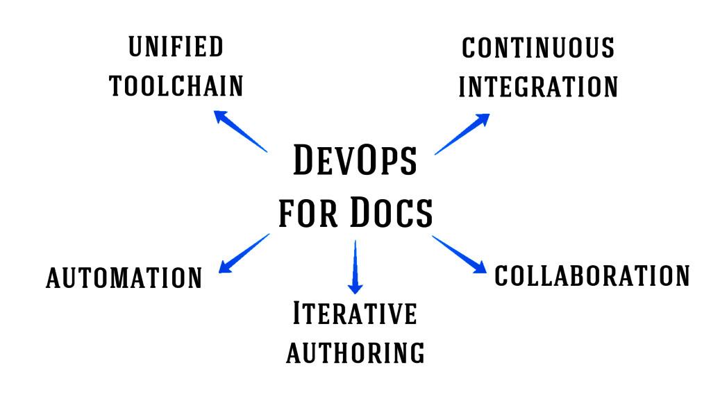 DevOps for Docs continuous integration Iterativ...