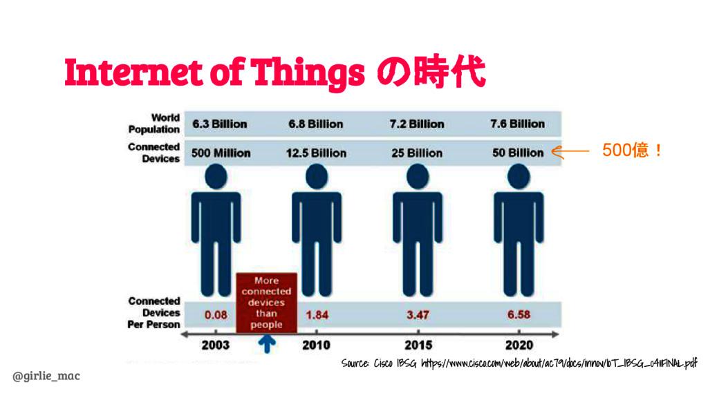 @girlie_mac Internet of Things の時代 Source: Cisc...