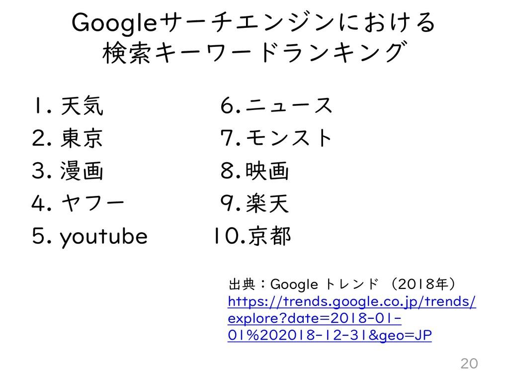 Googleサーチエンジンにおける 検索キーワードランキング 1. 天気 2. 東京 3. 漫...