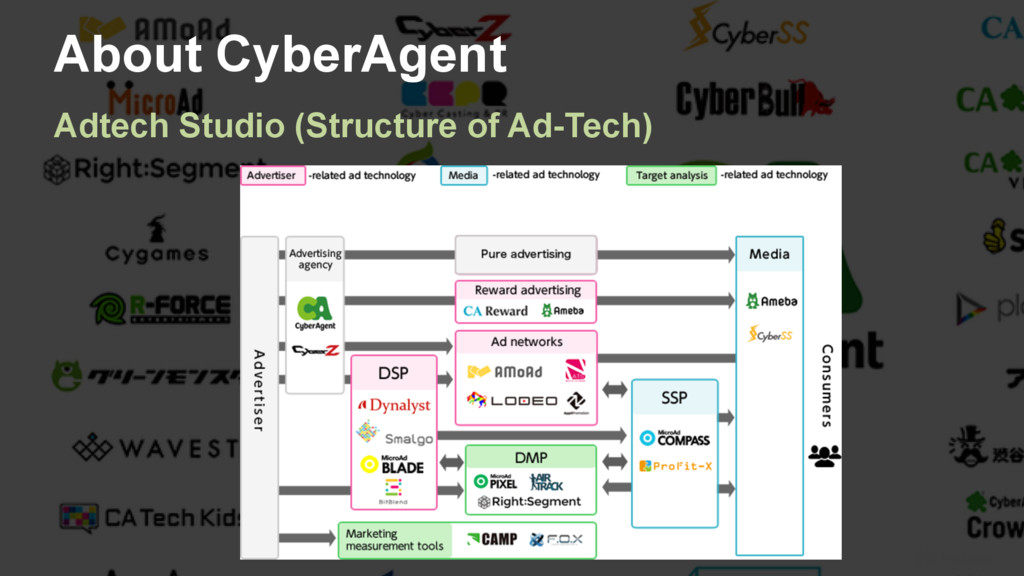 11 About CyberAgent Adtech Studio (Structure of...