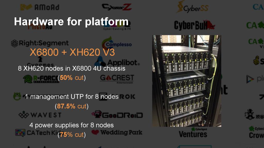 21 Hardware for platform X6800 + XH620 V3 8 XH6...