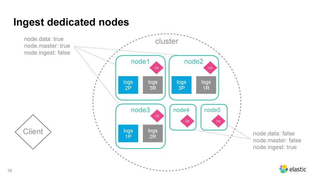 cluster Ingest dedicated nodes 36 Client node1 ...