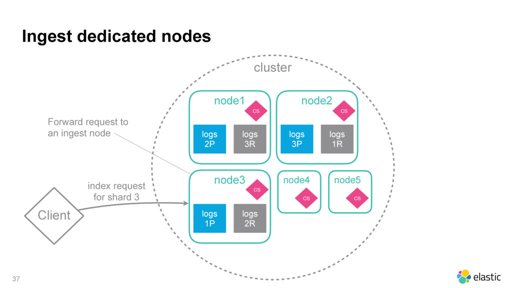 cluster Ingest dedicated nodes 37 Client node1 ...