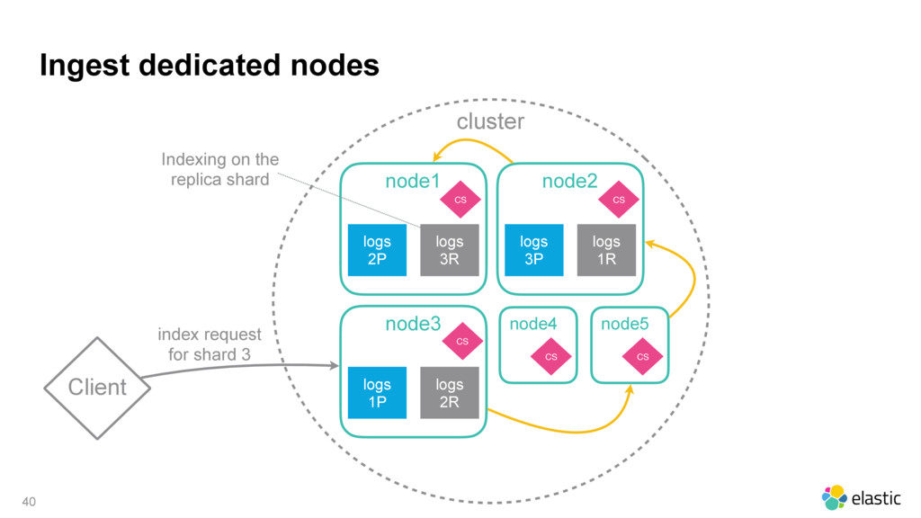 cluster Ingest dedicated nodes 40 Client node1 ...