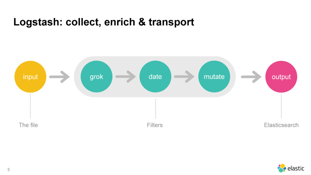 Logstash: collect, enrich & transport 5 grok da...