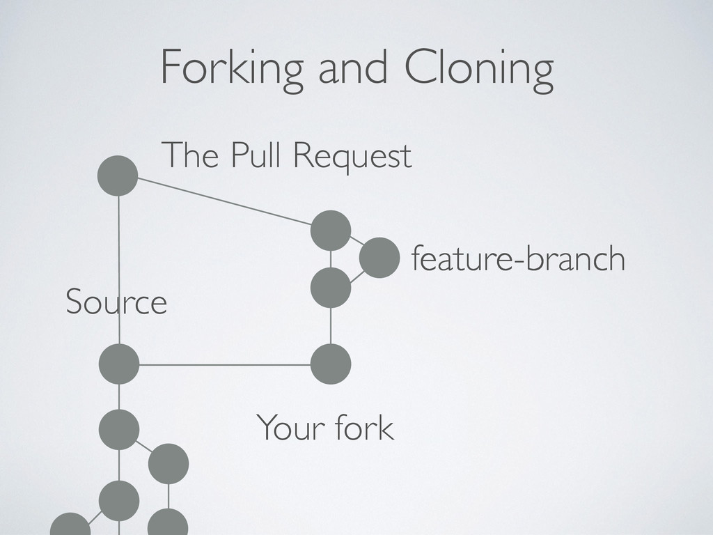 Forking and Cloning Source Your fork feature-br...