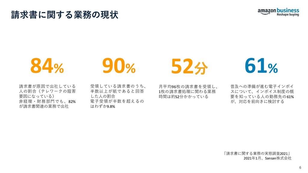 84% 請求書が原因で出社している 人の割合(テレワークの阻害 要因になっている) 非経理・財...