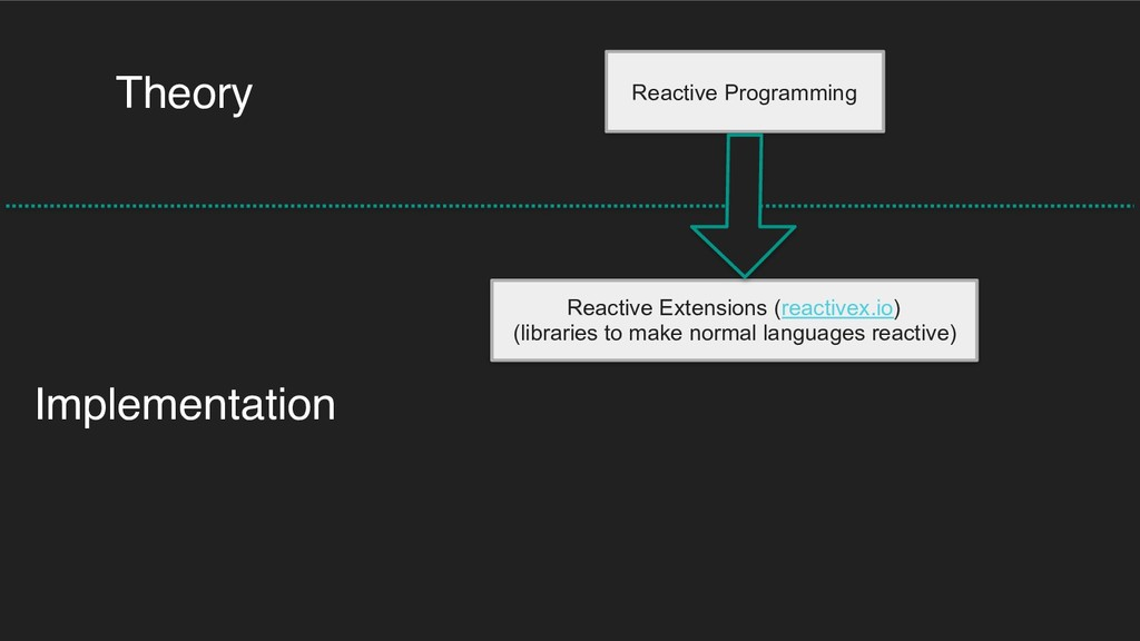 Reactive Programming Theory Implementation Reac...