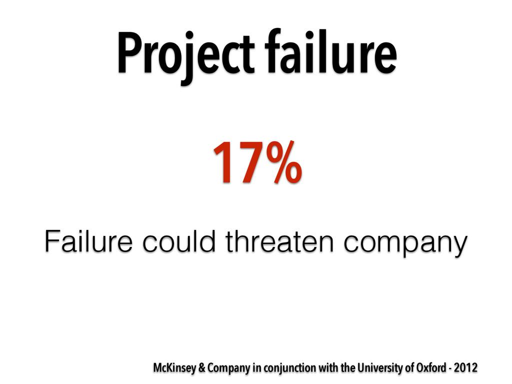 Project failure McKinsey & Company in conjuncti...