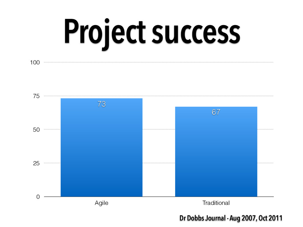 0 25 50 75 100 Agile Traditional 67 73 Project ...