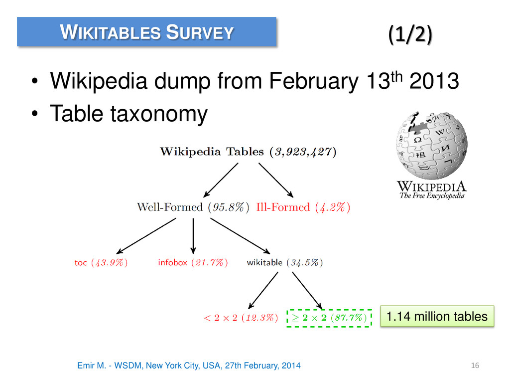 • Wikipedia dump from February 13th 2013 • Tabl...
