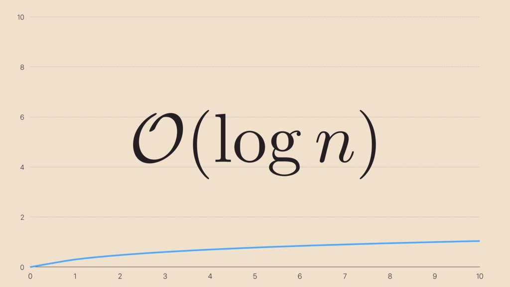 0 2 4 6 8 10 0 1 2 3 4 5 6 7 8 9 10 O (log n )