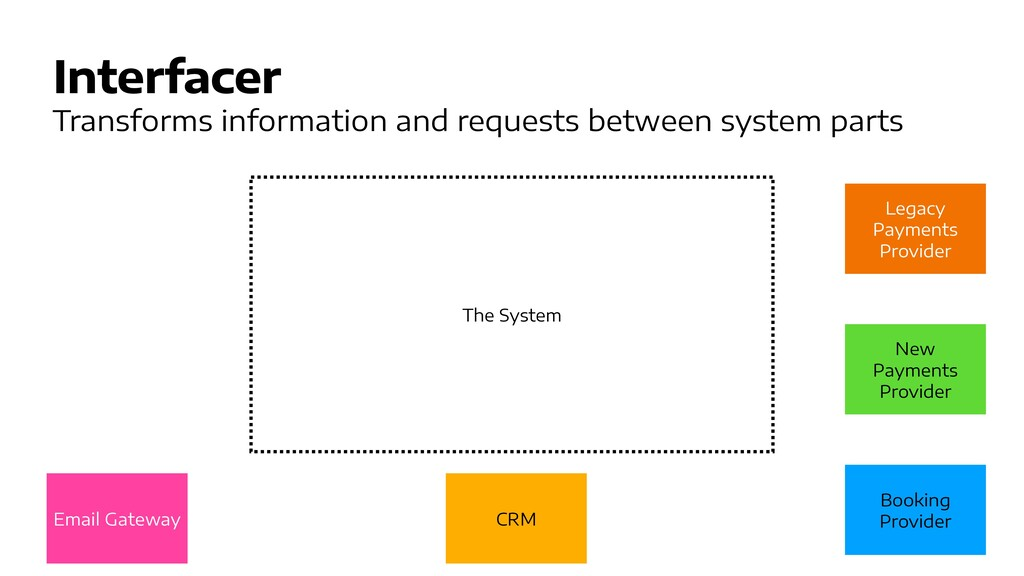 Interfacer Transforms information and requests ...