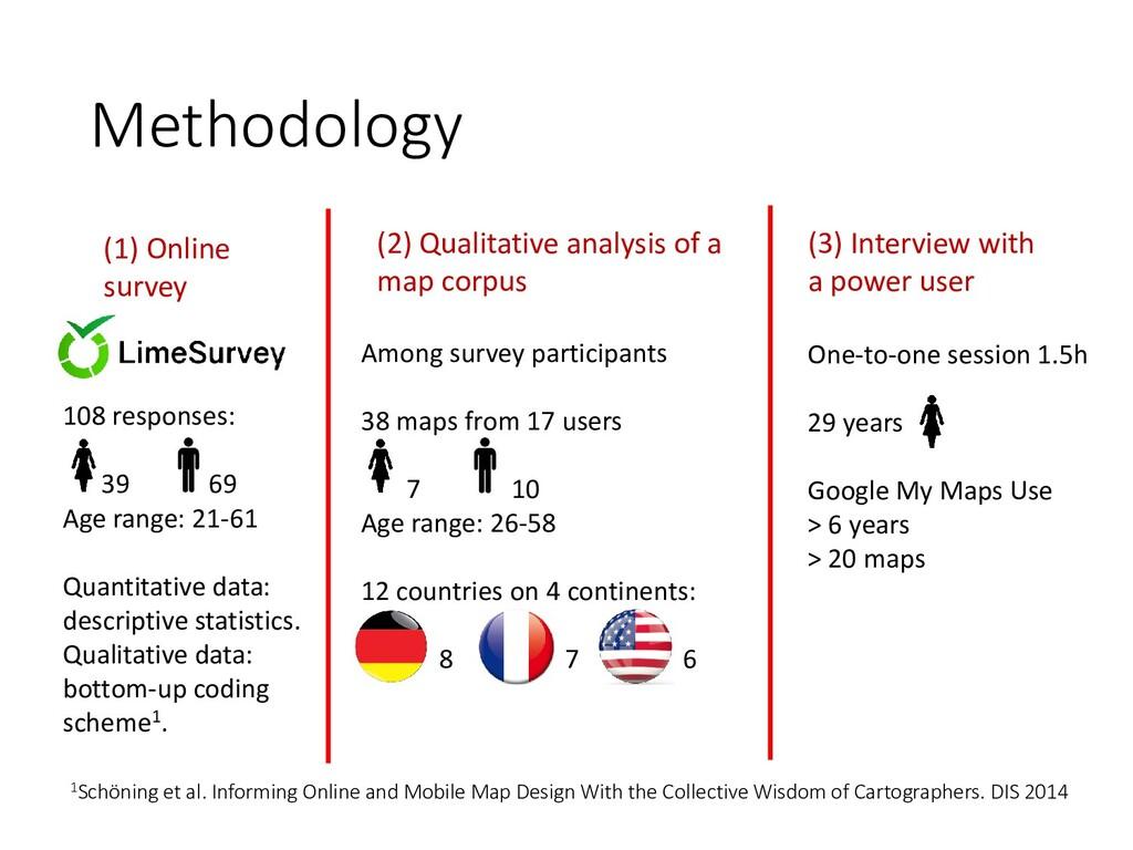 Methodology (1) Online survey (2) Qualitative a...