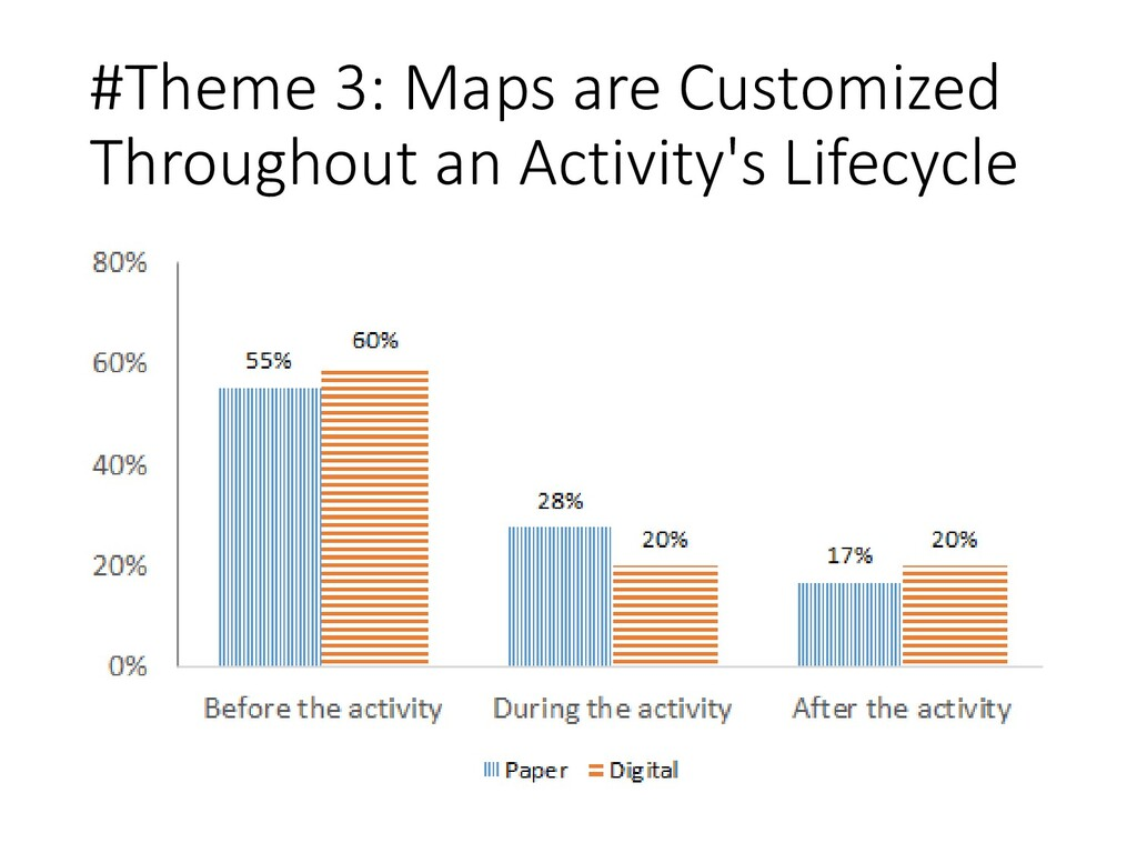 #Theme 3: Maps are Customized Throughout an Act...