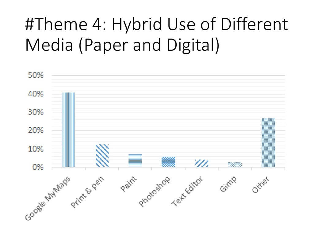 #Theme 4: Hybrid Use of Different Media (Paper ...