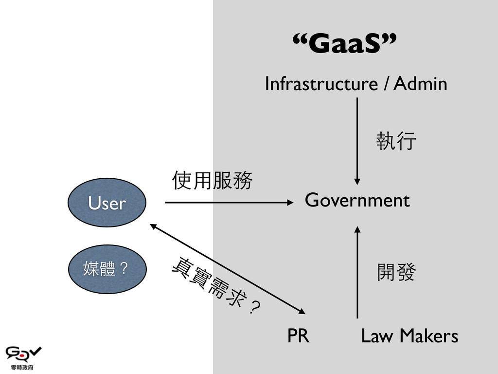 Government User Infrastructure / Admin Law Make...