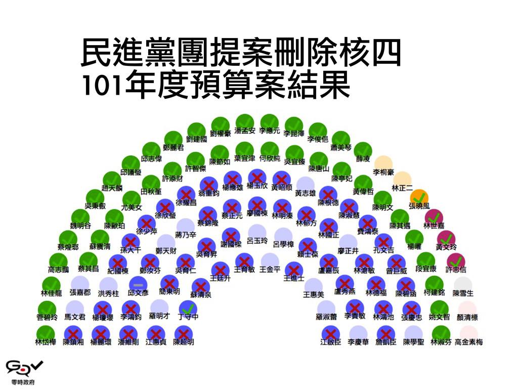民進黨團提案刪除核四 101年度預算案結果