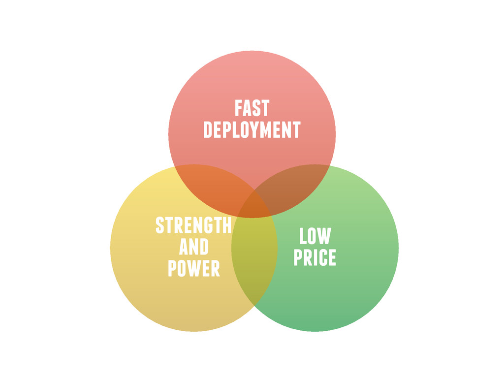 fast deployment low price strength and power