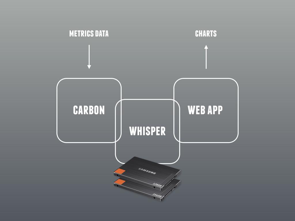 carbon whisper web app metrics data charts
