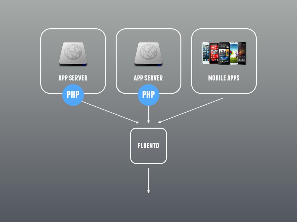 mobile apps app server app server fluentd php p...
