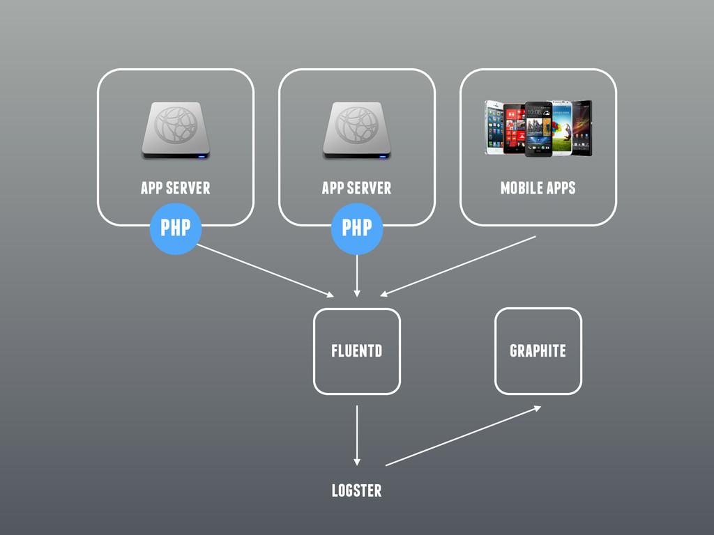 app server app server fluentd php php graphite ...