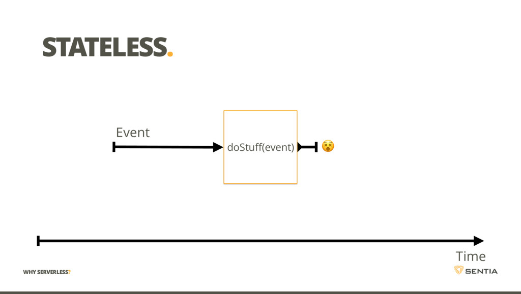 STATELESS. Event doStuff(event) Time ! WHY SERV...