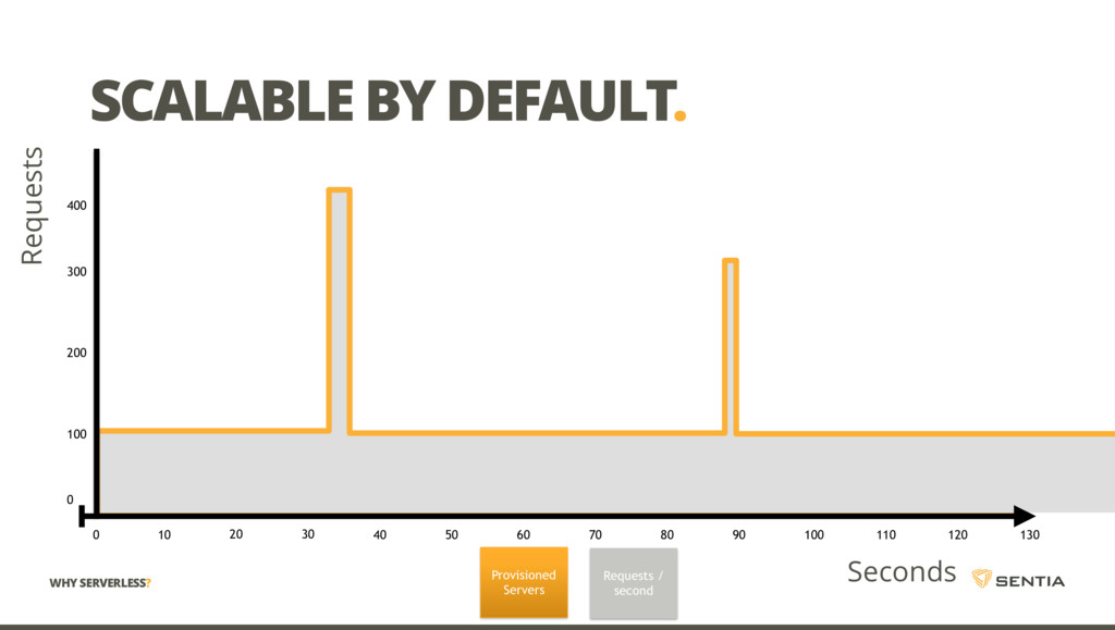SCALABLE BY DEFAULT. Seconds WHY SERVERLESS? Pr...