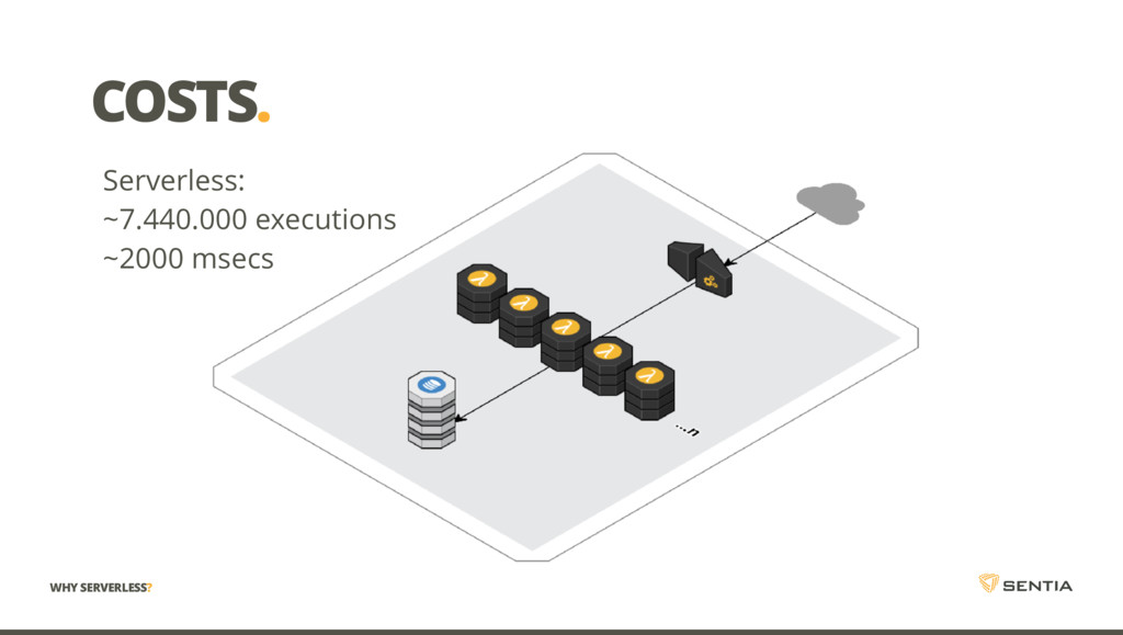 COSTS. Serverless: ~7.440.000 executions ~2000 ...