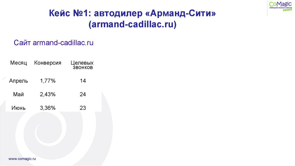 Показатели сайта armand-‐cadillac.ru: ...