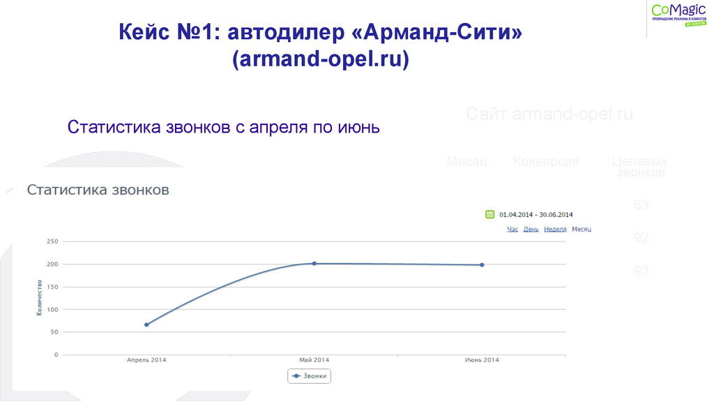Сайт armand-opel.ru Кейс №1: автодилер «Арманд-...