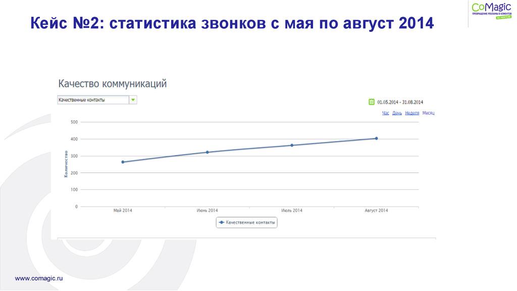 Кейс №2: статистика звонков с мая по август 2014