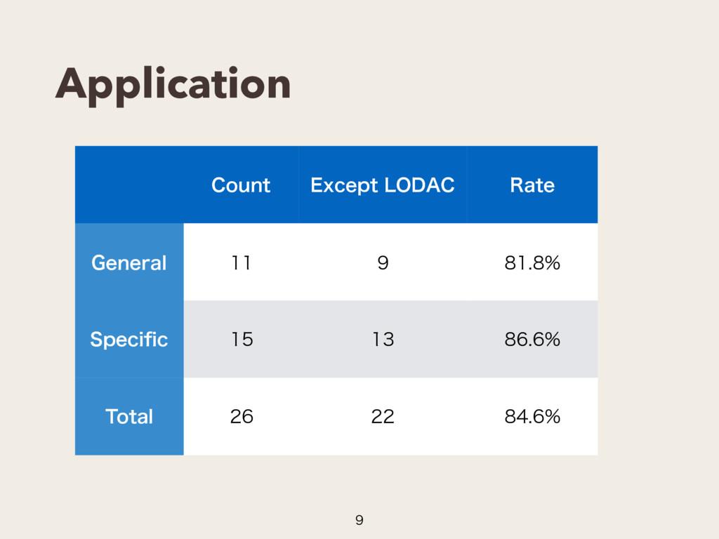 "Application  $PVOU &YDFQU-0%""$ 3BUF (FOFSBM ..."