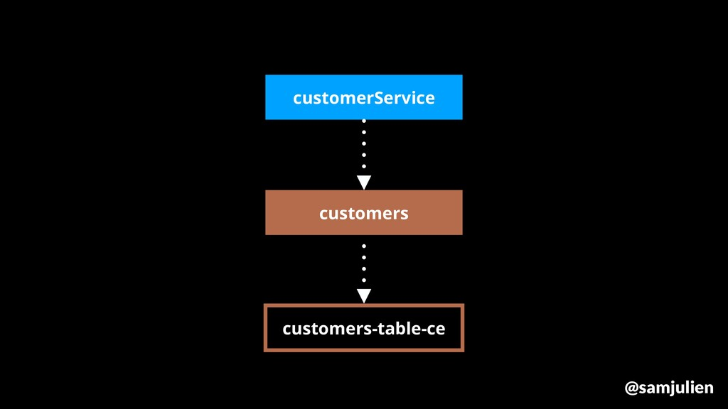 customers customers-table-ce customerService @s...