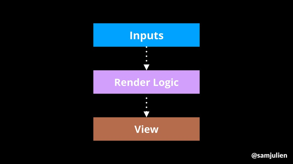 Render Logic Inputs View @samjulien