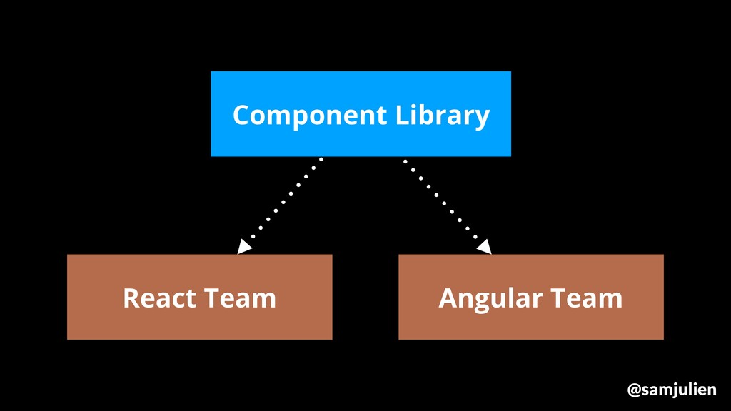 React Team Component Library Angular Team @samj...