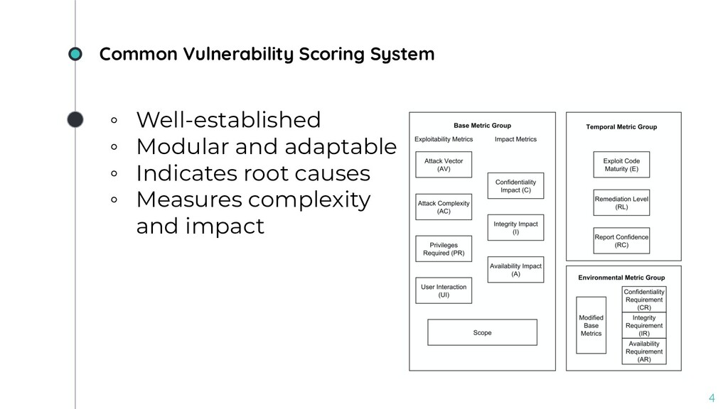 Common Vulnerability Scoring System 4 ◦ Well-es...