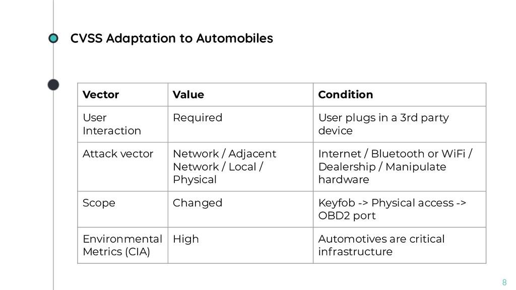 CVSS Adaptation to Automobiles 8 Vector Value C...