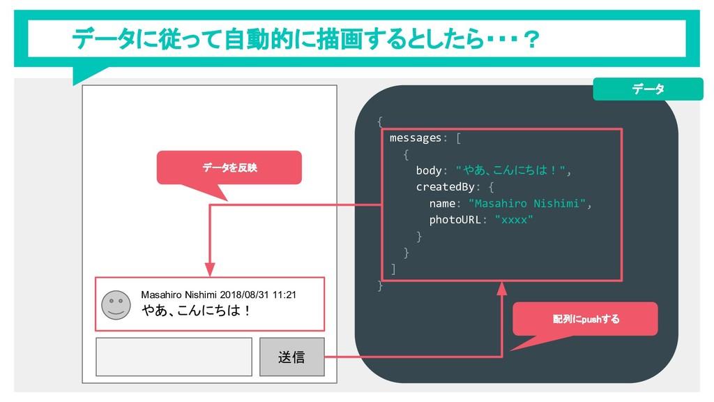 データに従って自動的に描画するとしたら・・・? 送信 Masahiro Nishimi 201...