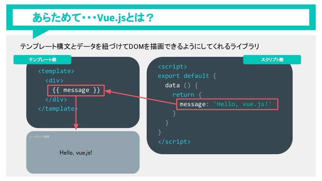あらためて・・・Vue.jsとは? <template> <div> {{ message }...