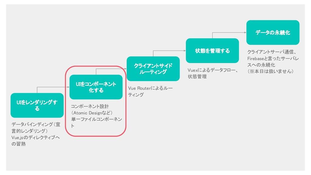 UIをレンダリングす る UIをコンポーネント 化する クライアントサイド ルーティング 状態...
