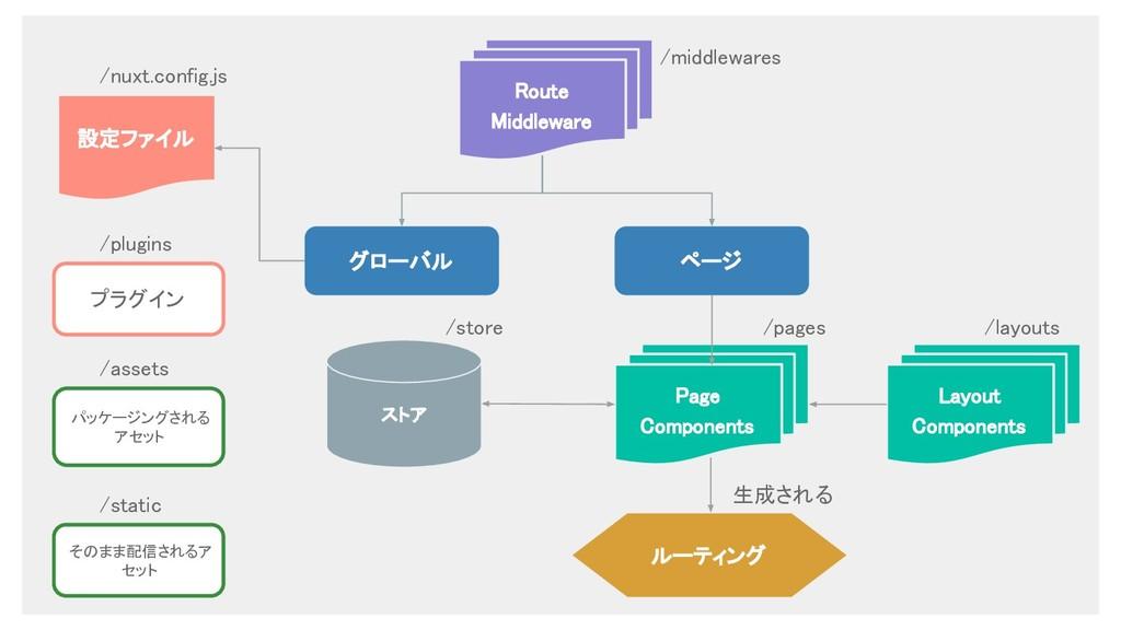 ストア Route Middleware Page Components 設定ファイル グロー...