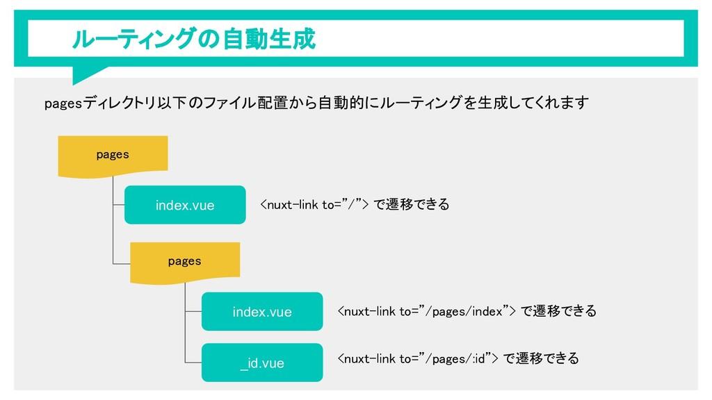 ルーティングの自動生成 pages index.vue pages index.vue _id...