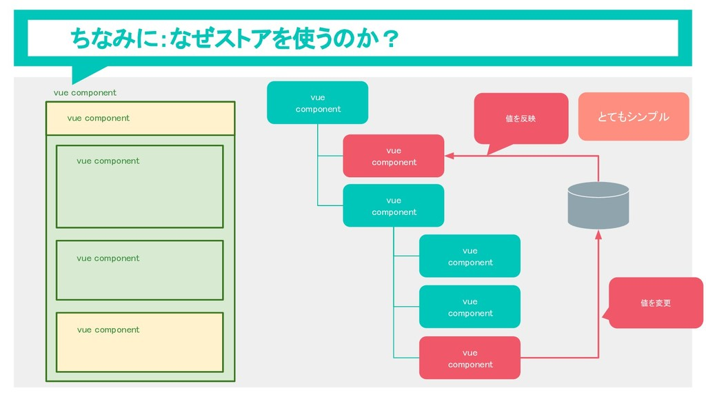 ちなみに:なぜストアを使うのか? vue component vue component vu...