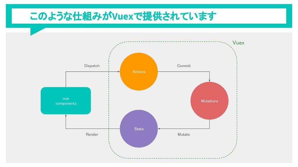 このような仕組みがVuexで提供されています vue components Actions S...