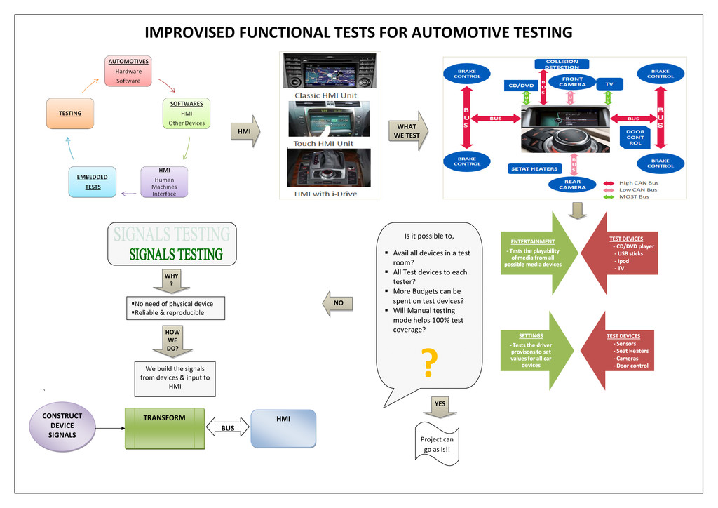 IMPROVISED FUNCTIONAL TESTS FOR AUTOMOTIVE TEST...