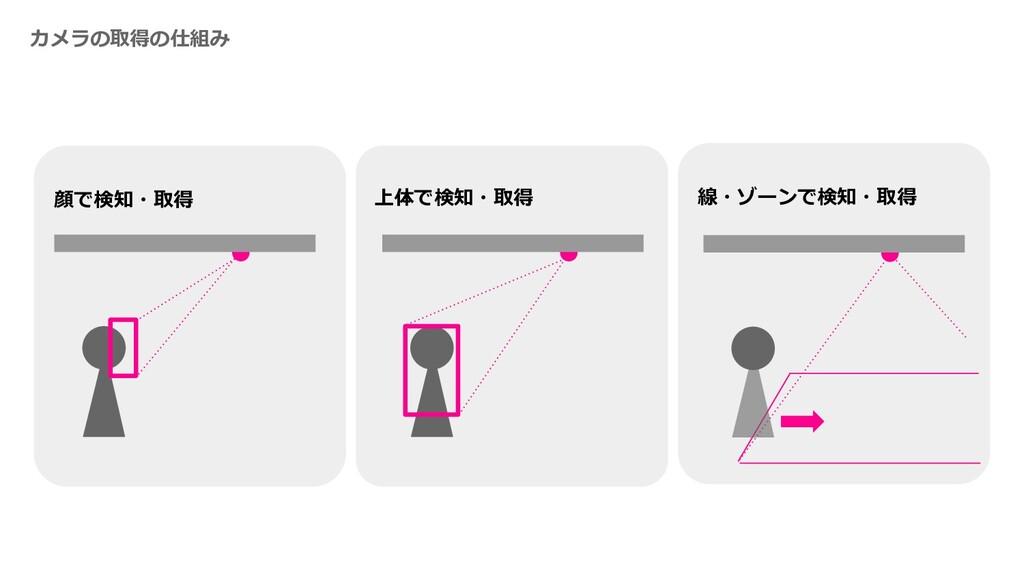 上体で検知・取得 カメラの取得の仕組み 顔で検知・取得 線・ゾーンで検知・取得